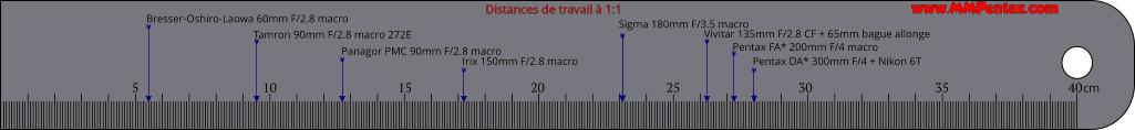 Distance de travail en macro Regle_macro